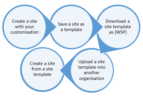 sharepoint create site template